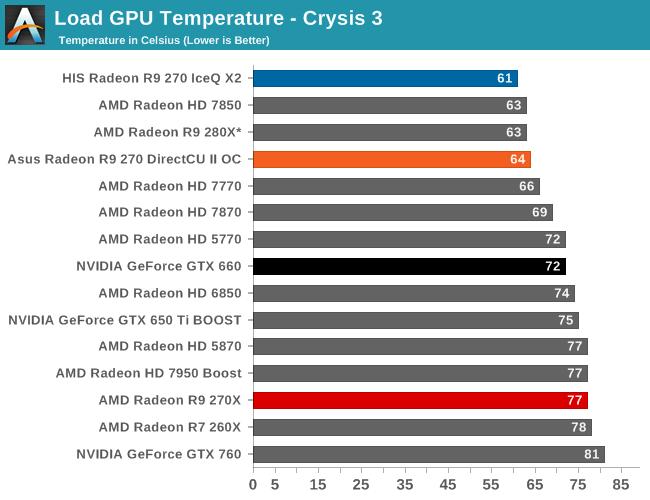 temperatura GPU